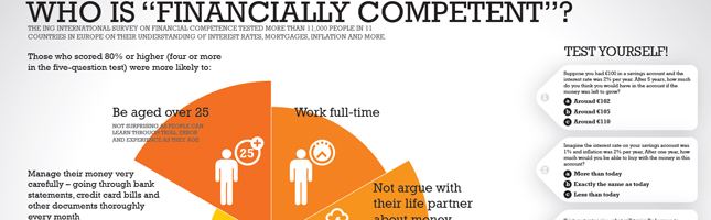 "Infographic Of The Day – Who Is ""Financially Competent?"""