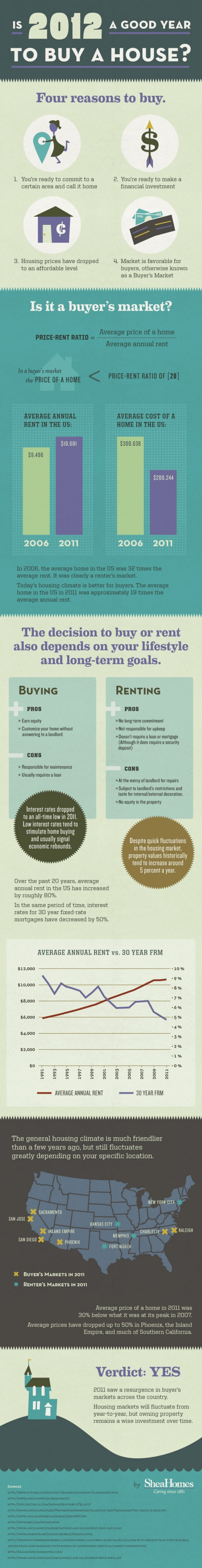 infographic buy or rent a house in 2012