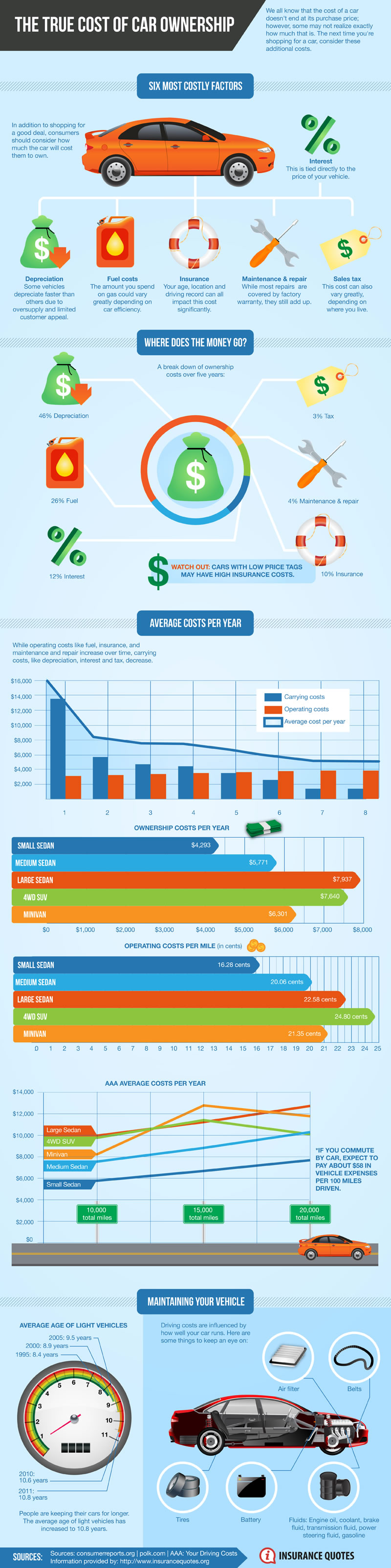 car ownership costs infographic