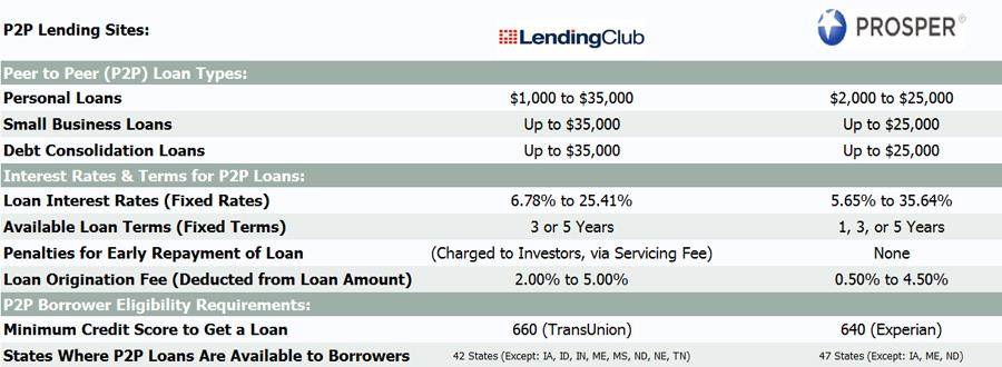 lendingclub vs prosper fee chart