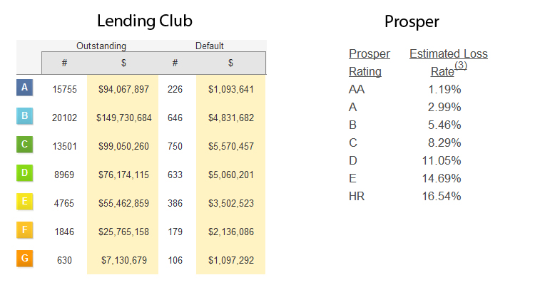 lending club and prosper default rates