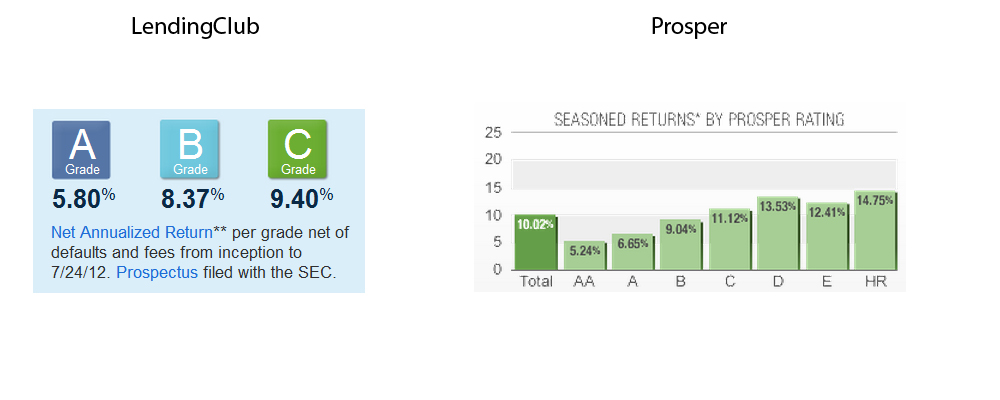 lendingclub and prosper expected return chart