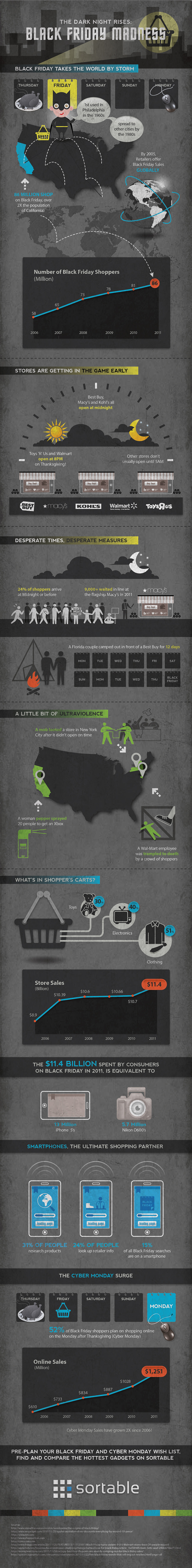Black Friday Madness [Infographic]