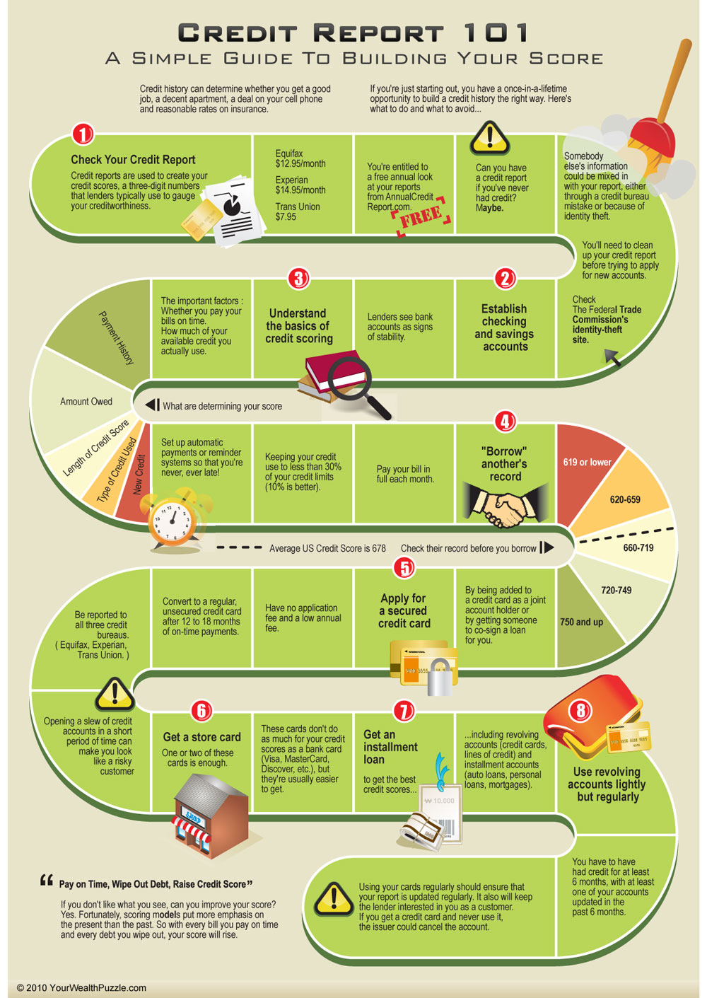 Steps to build your credit score infographic all for Can you get a mortgage on land