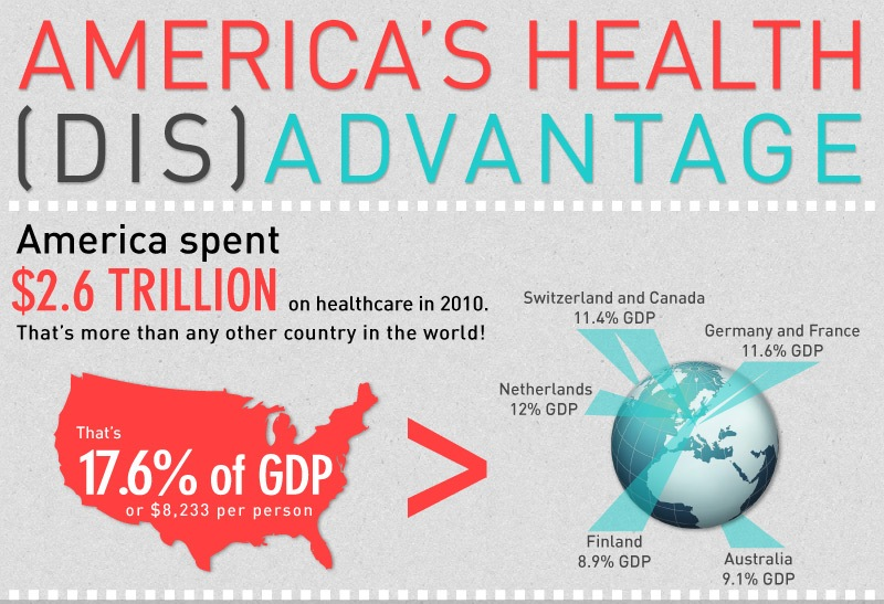 Are We Wasting Our Money On Healthcare? America's Healthcare Disadvantage [Infographic]
