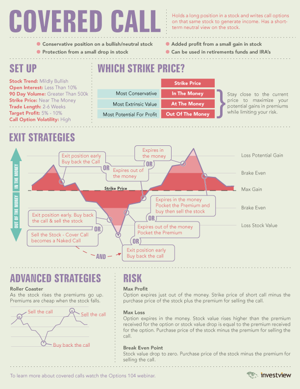 Covered Call Option Infographic
