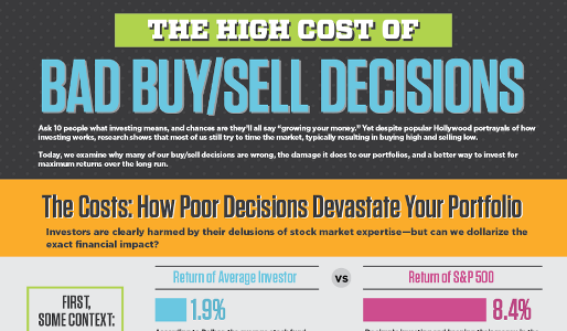 The High Cost of Bad Buy / Sell Decisions [Infographic]