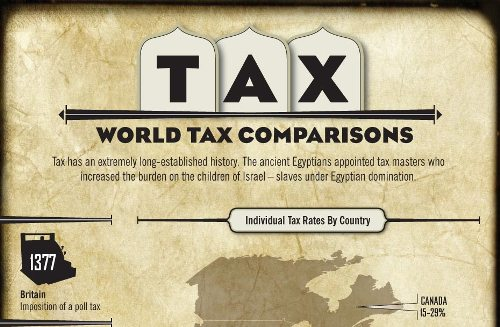 World Tax Comparisons [Infographic]