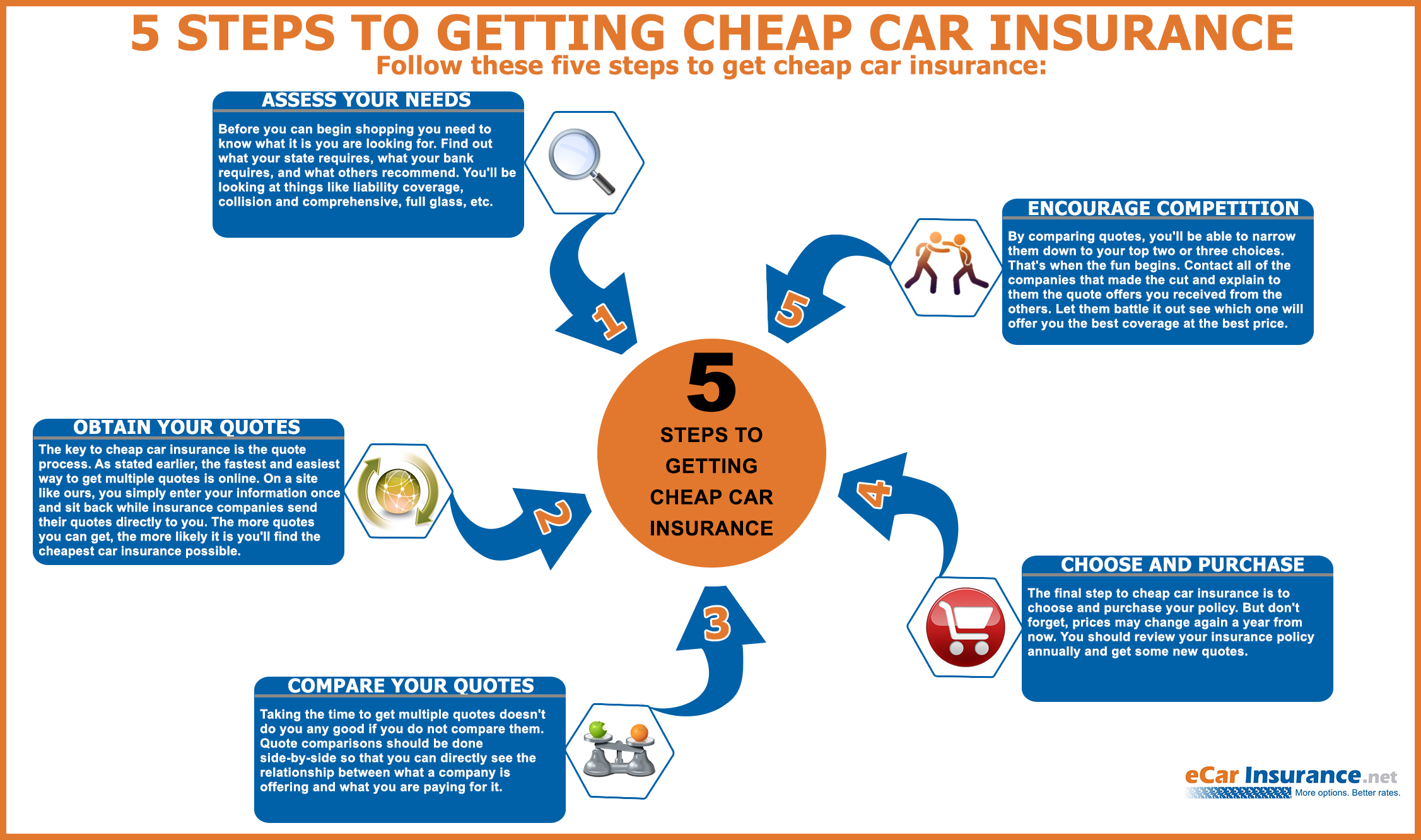 5 steps how to get cheap car insurance infographic all things finance. Black Bedroom Furniture Sets. Home Design Ideas
