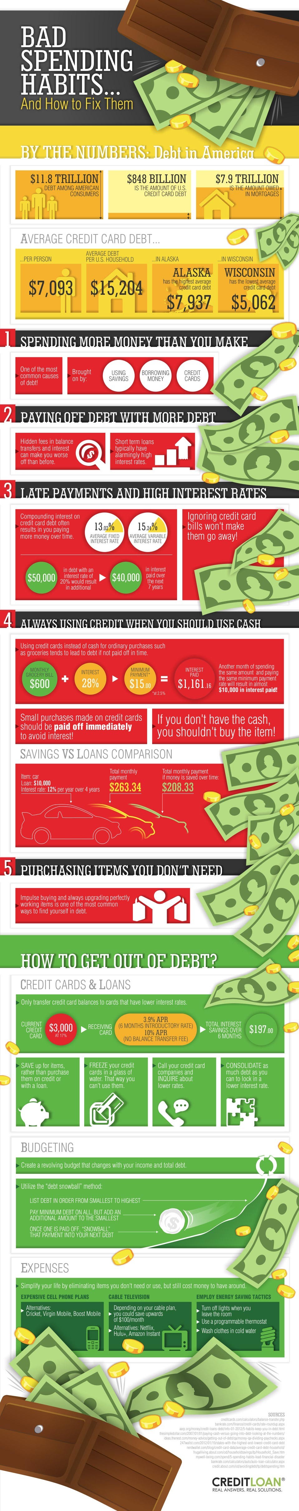 Bad Spending Habits Financial Infographic