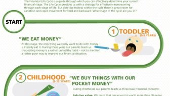 Financial Life Cycle [Infographic]