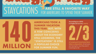 Staycation Infographic: Is Spending the Big Bucks To Travel Abroad The Best Fit This Summer?